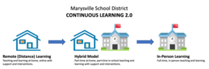 Continuous Learning 2.0 Plan Approved