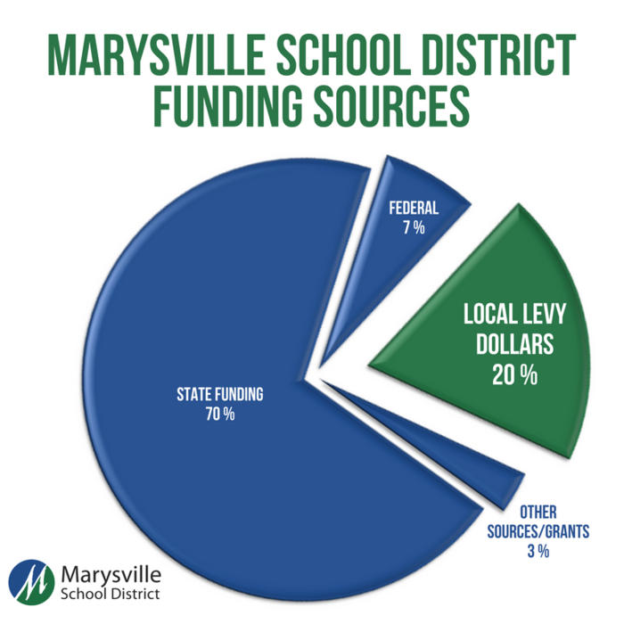 Marysville School District Funding Source: 70 percent from State Funding, 20 percent from local levy dollars, 7 percent from the Federal Government, and 3 percent from Grants and other sources